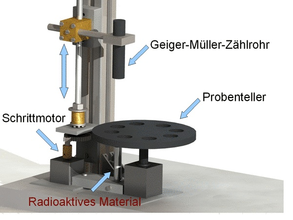 Radioactivity experiment (schematic)
